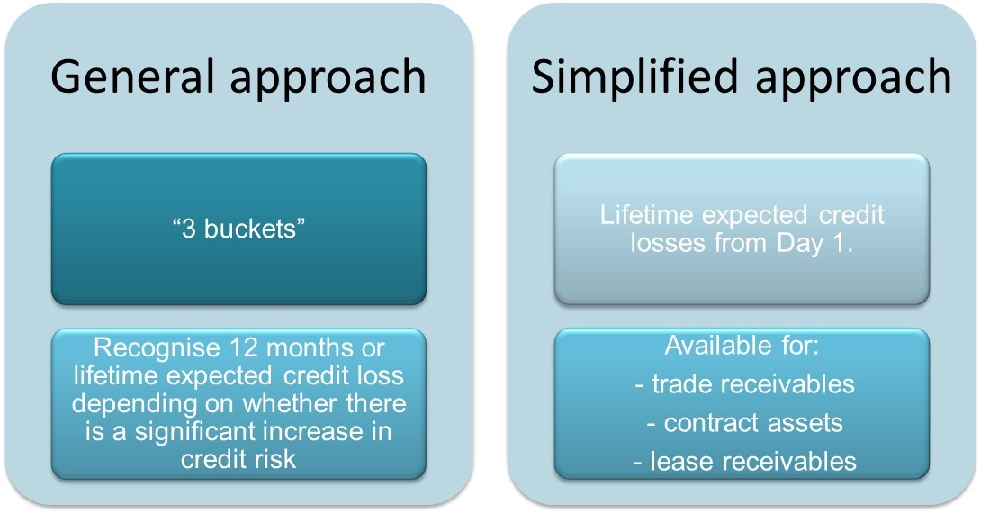 General vs Simplified approach determining expected credit losses AASB 9